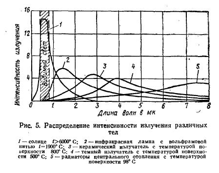 излучения газовых горелок