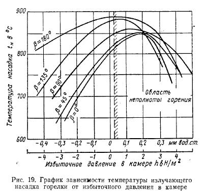 20 — зависимость расхода газа