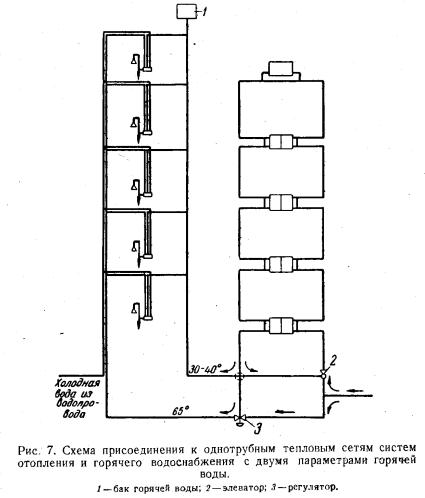 схема присоединения систем