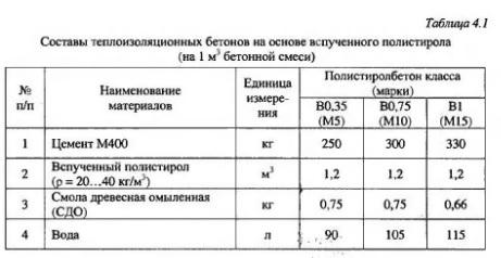 Полистиролбетон состав и пропорции своими руками 84