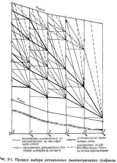 Нелинейный метод оптимизации