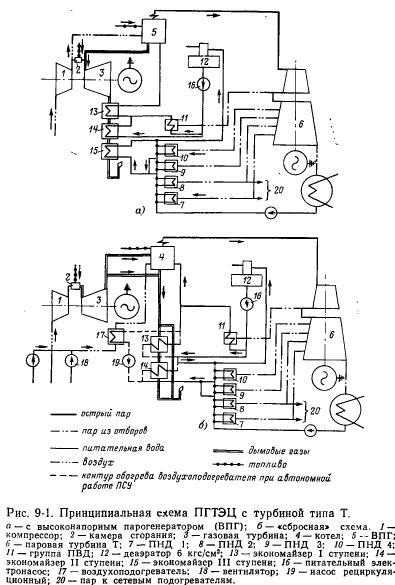 Принципиальная схема ПГУ с ПВГ