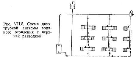 Схема разводки трубопровода системы отопления двухтрубная 6