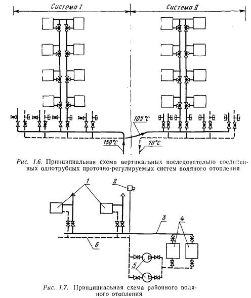 Системы парового отопления