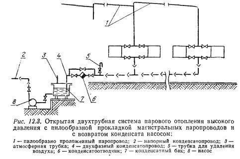 Удаление конденсата из теплообменника Пластинчатый теплообменник ТПлР T250 EL.01. Дзержинск