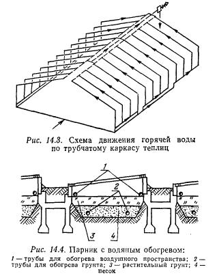 общая схема трубопроводов
