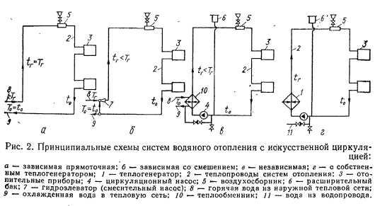 Схемы систем центрального отопления и их
