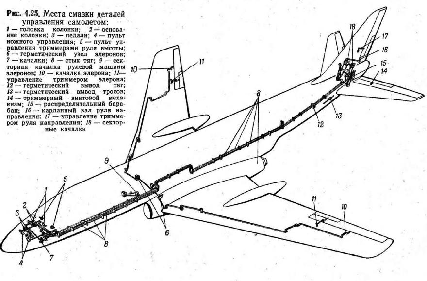 Инструкции по управлению самолетом
