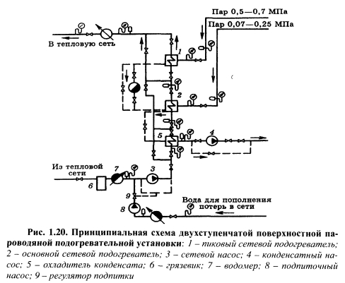 Теплообменник пароводяной схема подключения теплообменник пластинчатый ts6 mfg