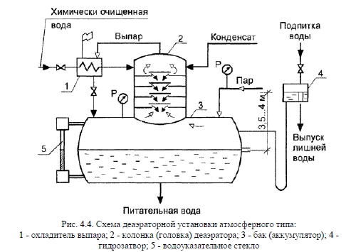 Схема вакуумного деаэратора