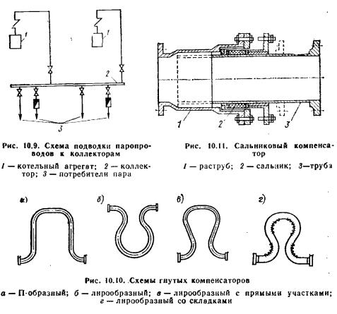 дренажные трубопроводы,