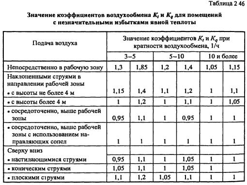 Более гибко оценить объем необходимого воздухообмена, а значит, и мощность вентиляции, позволяют нормативы