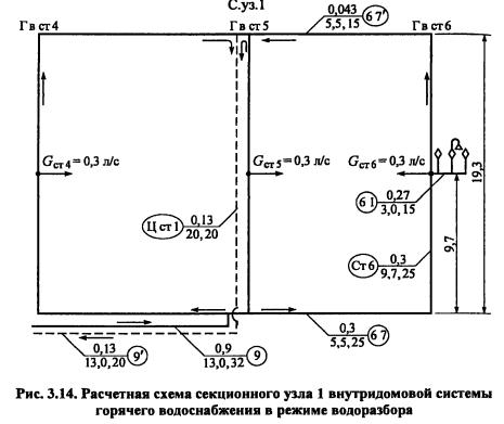 секционного узла 1 (С. уз.