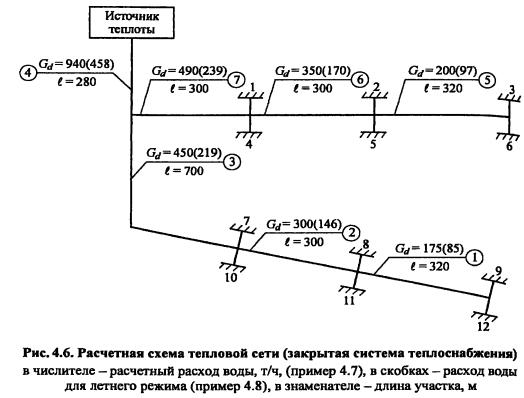 Пример схемы теплосети