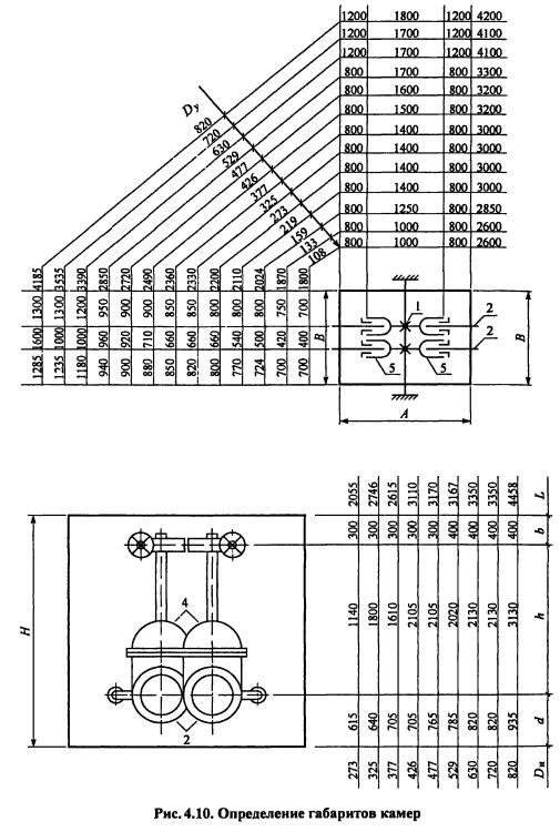 Расчетная схема камеры