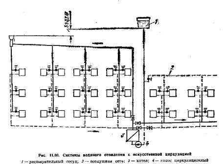 Основные схемы систем водяного