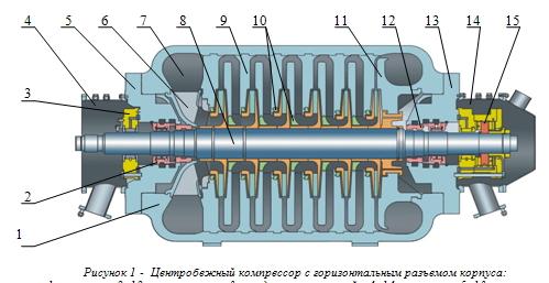 Первые ЦК природного газа типа