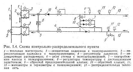 Схемы тепловых сетей системы теплоснабжения