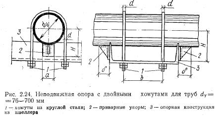 Опоры железобетонные для трубопроводов плиты перекрытия цельные